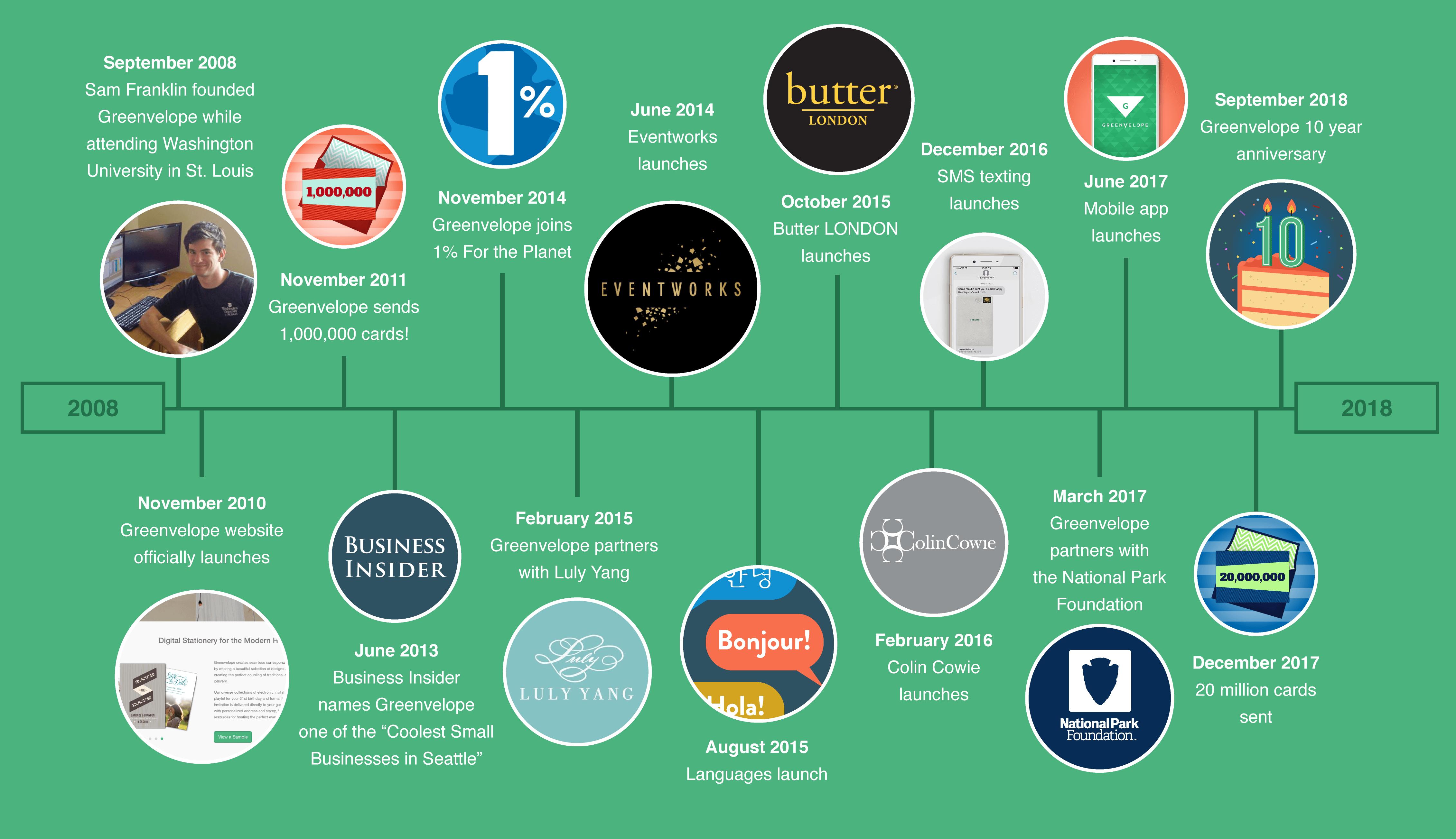 greenvelope timeline